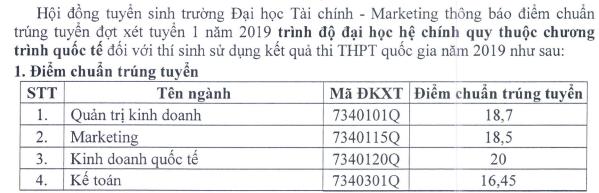 Diem chuan Dai hoc Tai chinh - Marketing nam 2019